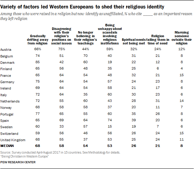 Attitudes of Christians in Western Europe | Pew Research Center