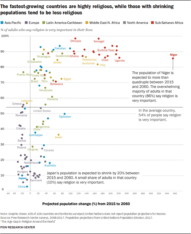The Age Gap in Religion Around the World | Pew Research Center