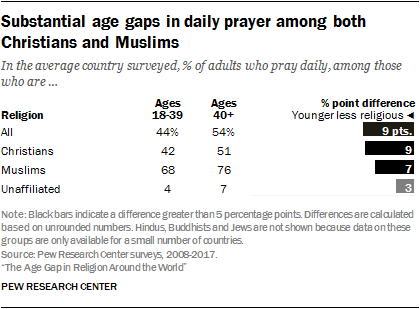 Young adults around the world are less religious | Pew Research Center