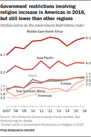 Government restrictions involving religion increase in Americas in 2016, but still lower than other regions