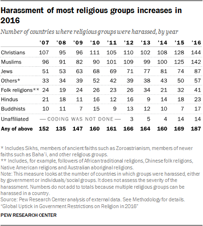 Harassment of most religious groups increases in 2016