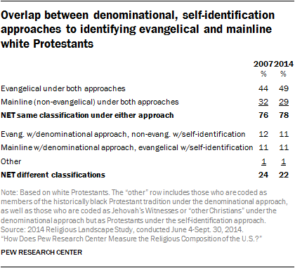 Overlap between denominational, self-identification approaches to identifying evangelical and mainline white Protestants