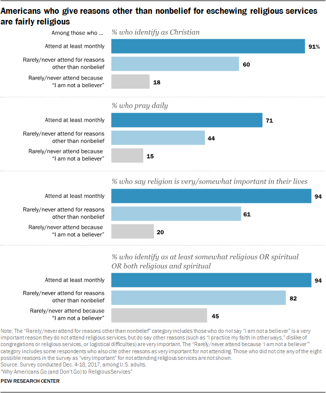 Americans who give reasons other than nonbelief for eschewing religious services are fairly religious
