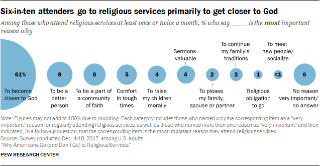 Why Americans go to religious and church services | Pew Research Center