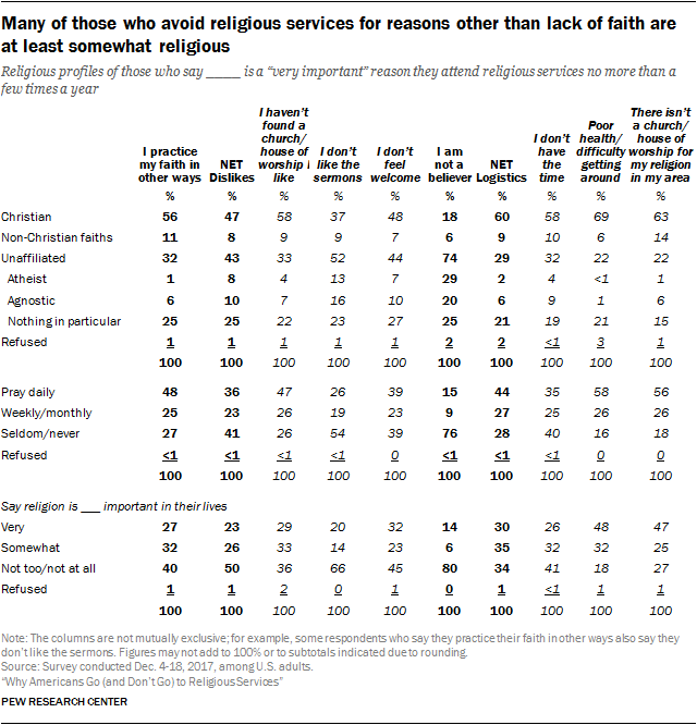 Many of those who avoid religious services for reasons other than lack of faith are at least somewhat religious