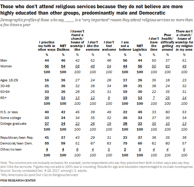 Those who don't attend religious services because they do not believe are more highly educated than other groups, predominantly male and Democratic