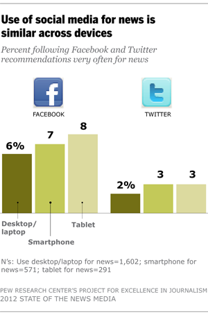 What Facebook and Twitter Mean for News | Pew Research Center