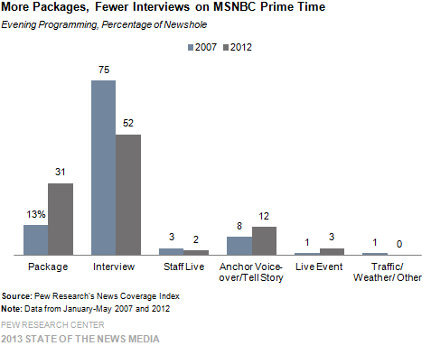 The Changing TV News Landscape | Pew Research Center