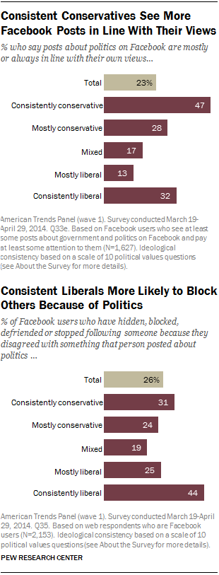 Consistent Conservatives See More Facebook Posts in Line With Their Views; Consistent Liberals More Likely to Block Others Because of Politics