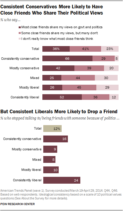 Consistent Conservatives More Likely to Have Close Friends Who Share Their Political Views, But Consistent Liberals More Likely to Drop a Friend
