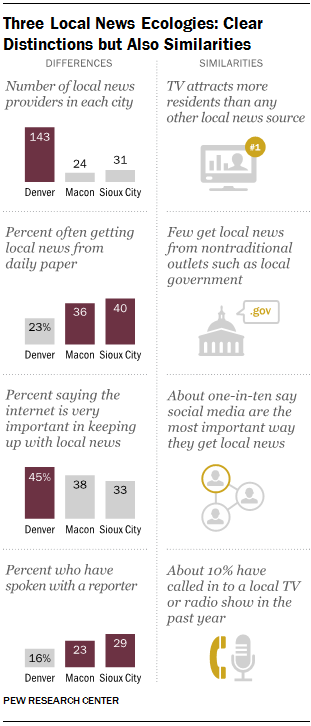 Three Local News Ecologies: Clear Distinctions but Also Similarities