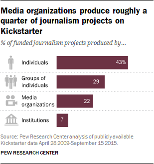 Media organizations produce roughly a quarter of journalism projects on Kickstarter