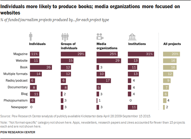 Individuals more likely to produce books; media organizations more focused on websites