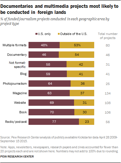 Documentaries and multimedia projects most likely to be conducted in foreign lands
