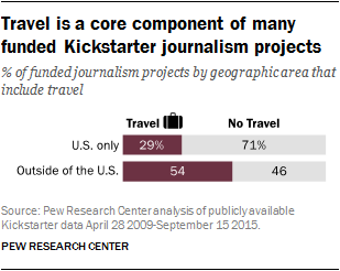 Travel is a core component of many funded Kickstarter journalism projects