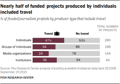 Nearly half of funded projects produced by individuals included travel