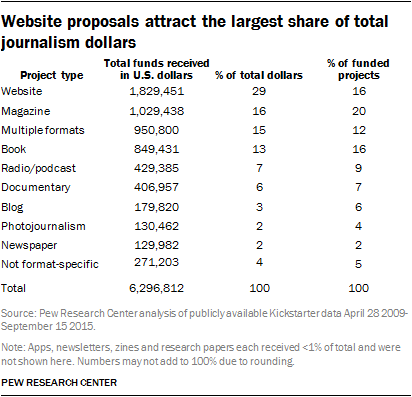 Website proposals attract the largest share of total journalism dollars