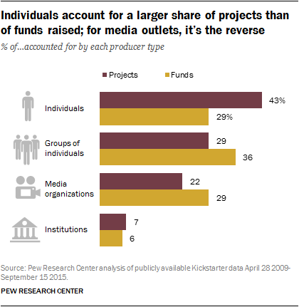 Individuals account for a larger share of projects than of funds raised; for media outlets, it's the reverse