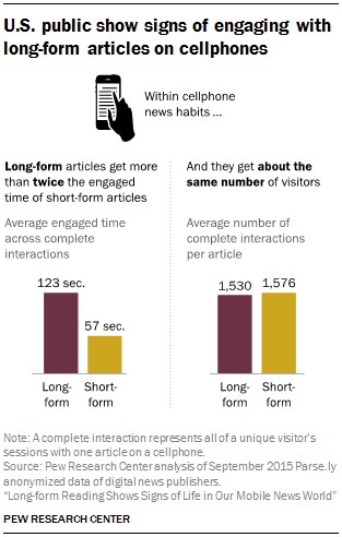 Average time spent dating before getting engaged