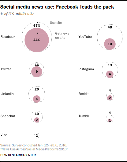 News Use Across Social Media Platforms 2016 | Pew Research Center
