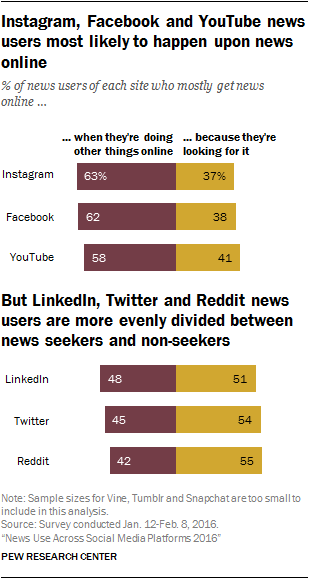 Instagram, Facebook and YouTube news users most likely to happen upon news online, but LinkedIn, Twitter and Reddit news users are more evenly divided between news seekers and non-seekers