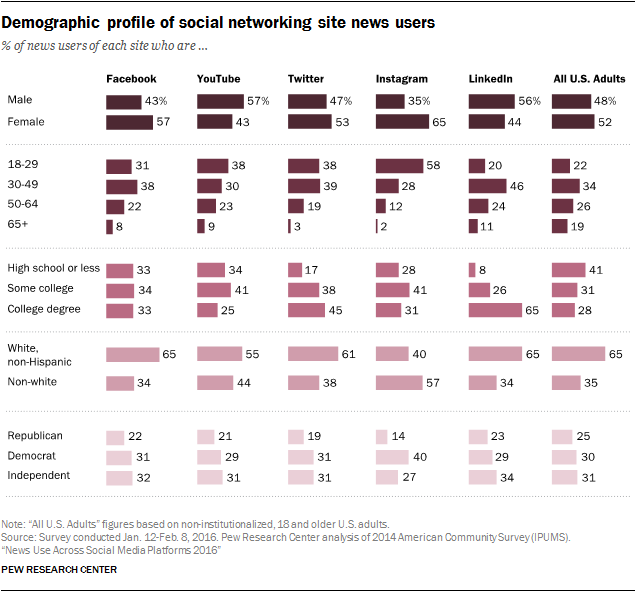 Demographic profile of social networking site news users
