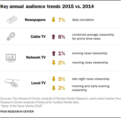 Key annual audience trends 2015 vs. 2014