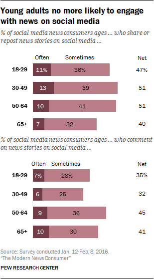 Young adults no more likely to engage with news on social media