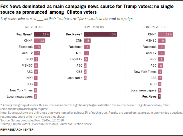 When Voters Were Asked To Write In Their Main Source For Election News Four Ten Trump Named Fox The Next Most Common Among