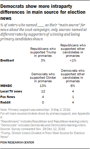 Trump, Clinton Voters Divided in Their Main Source for