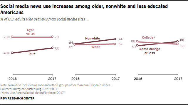 News Use Across Social Media Platforms 2017 | Pew Research Center