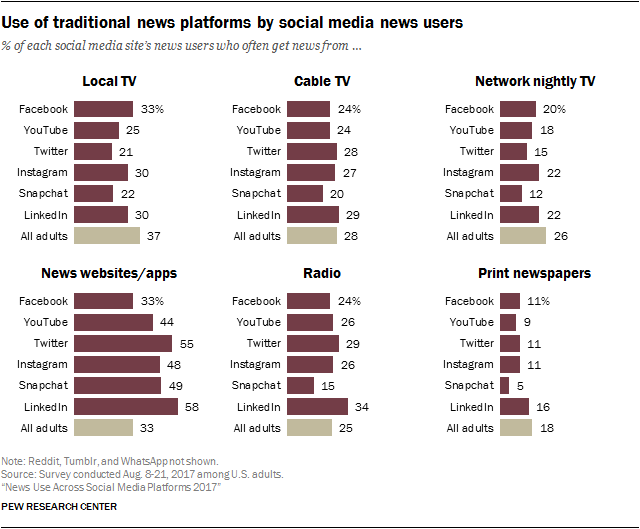 News Use Across Social Media Platforms 2017 | Pew Research
