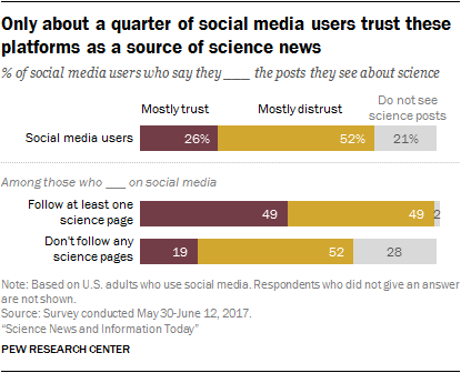 How Americans Get Science News and Information   Pew