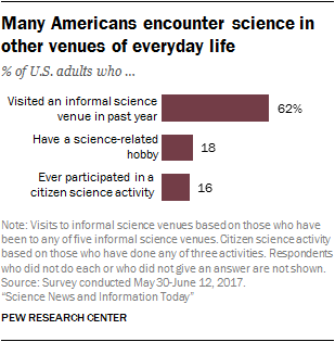 How Americans Get Science News and Information | Pew