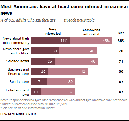 Most Americans express curiosity in science news, but a