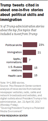 Five Topics Accounted For Two Thirds Of News Coverage In Trumps