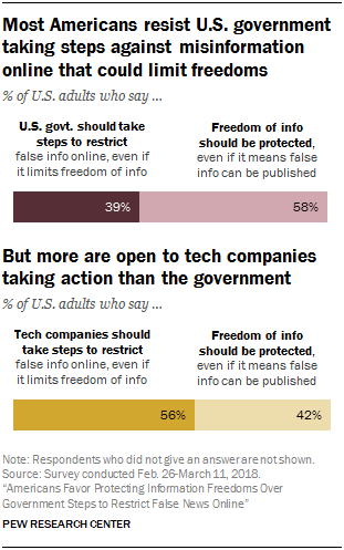 Is There Limit To How Much States Can >> Americans Want Online Information Freedoms Over Government