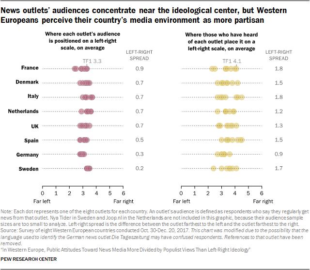 News Media in Western Europe: Populist Views Divide Public