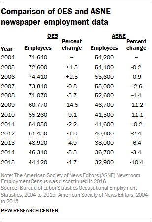 the oes employment estimates for the television broadcasting industry also closely follow estimates of the number of local television station newsroom