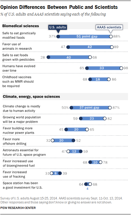 despite broadly similar views about the overall place of science in america citizens and scientists often see science related issues through different sets