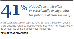 41% of AAAS scientists often or occasionally engage with the public in at least two ways
