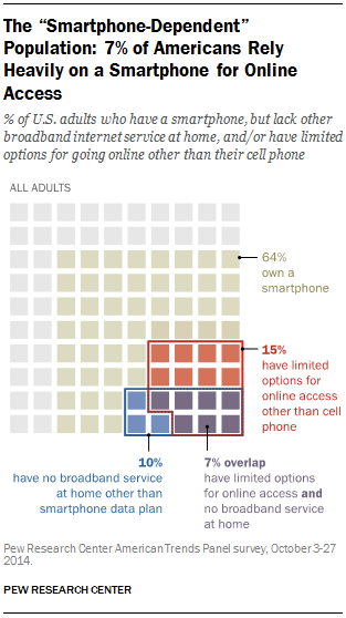 7% of Americans Rely Heavily on a Smartphone for Online Access