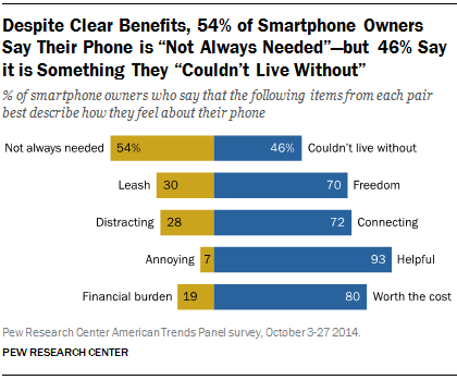 "Despite Clear Benefits, 54% of Smartphone Owners Say Their Phone is ""Not Always Needed""—but 46% Say it is Something They ""Couldn't Live Without"""