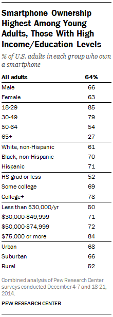 Smartphone Ownership Highest Among Young Adults, Those With High Income/Education Levels