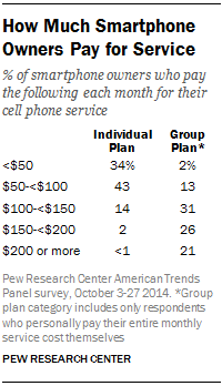 How Much Smartphone Owners Pay for Service