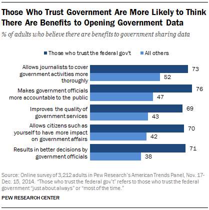 Those Who Trust Government Are More Likely to Think There Are Benefits to Opening Government Data
