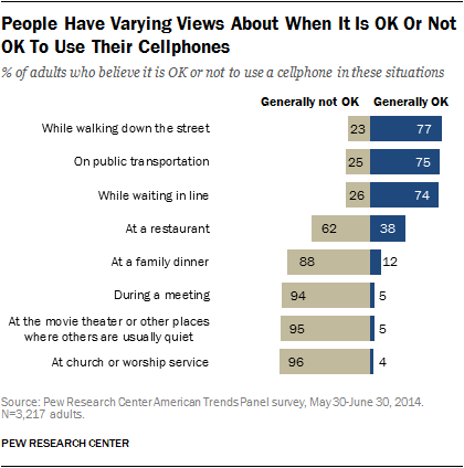 People Have Varying Views About When It Is OK Or Not OK To Use Their Cellphones