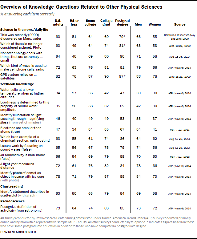 Overview of Knowledge Questions Related to Other Physical Sciences