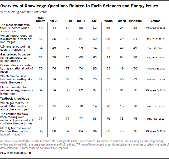 Overview of Knowledge Questions Related to Earth Sciences and Energy Issues