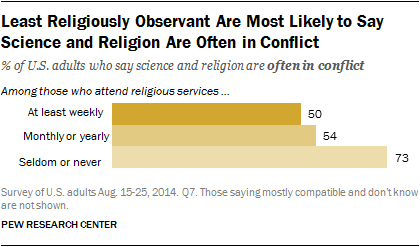 what us religious groups think about science issues  pew research  least religiously observant are most likely to say science and religion are  often in conflict